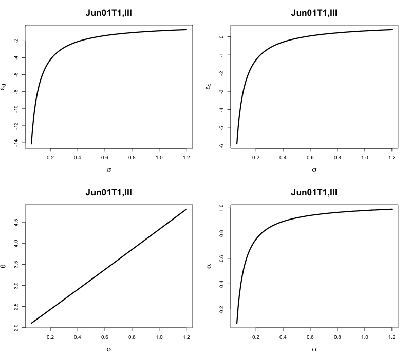 Solving System of Nonlinear Equations: using MATLAB, Fortran